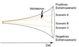 Szenariotrichter