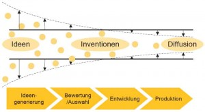 innovationstrichter